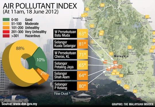 Air Pollutant Index For Peninsular Malaysia Din Merican The Malaysian Dj Blogger