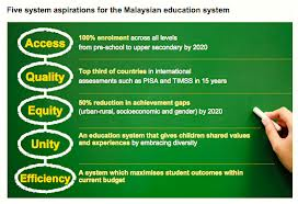 On malaysian education blueprint 2013 2025 din merican the in continuity of the earlier road map the education blueprint suggests 11 thrusts symbolic of sept 11 as follows 1 equal access to quality education malvernweather Choice Image