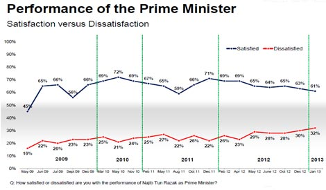 Performance of Prime Minister