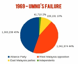 Since 1969 has Malaysia had a government whom the majority of voters did not choose.