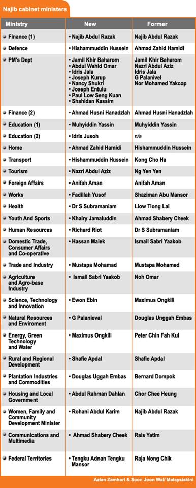 The Najib Cabinet, 2013