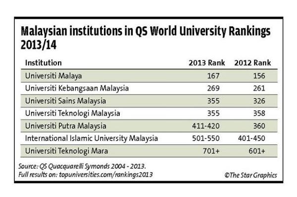 The Qs World University Rankings Matter Din Merican The Malaysian Dj Blogger