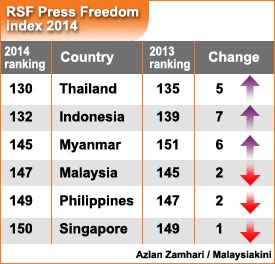 """Prime Minister Najib Tun Razak's """"best democracy in the world"""" claim with Malaysia's 2014 Press Freedom Index falling to the lowest point in nation's history, even below that of Myanmar."""