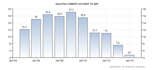 Malaysia's Current Acc to GDP Ratio