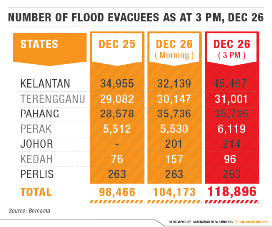 Floods in Malaysia Stats