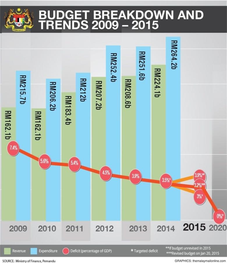 Revised budget 2015