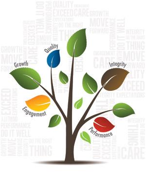 Values Tree