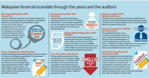 Malaysian_financial_scandals-graphic-240515-the_edge