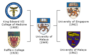 Evolution_of_the_University_of_Malaya