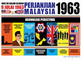 Malaysia 1963
