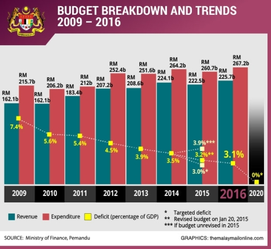 BUDGET-2016-breakdown-trends_620_572_100