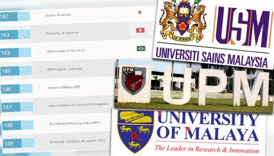 Malaysian University Research